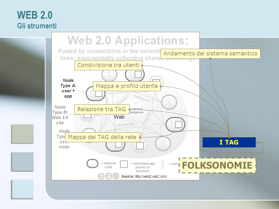 WEB 2.0 Gli strumenti FOLKSONOMIE I TAG