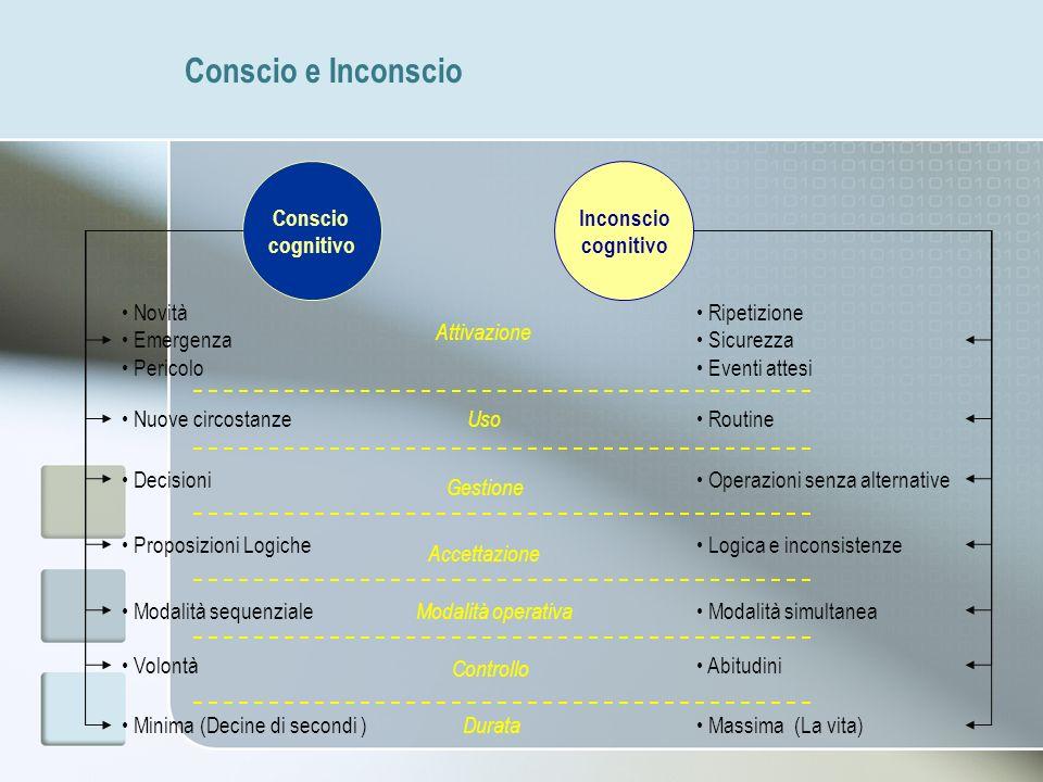 Conscio e Inconscio Conscio cognitivo Inconscio cognitivo Novità