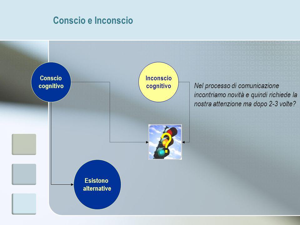 Conscio e Inconscio Conscio. cognitivo. Inconscio. cognitivo.