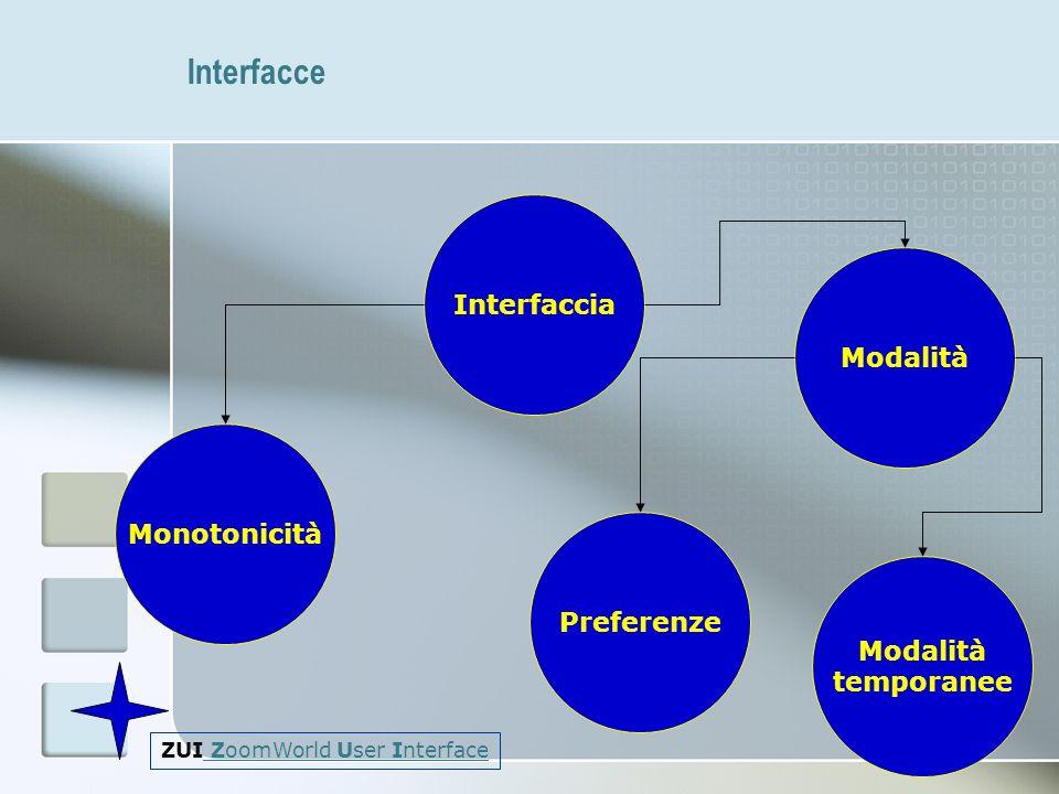 Interfacce Interfaccia Modalità Monotonicità Preferenze Modalità
