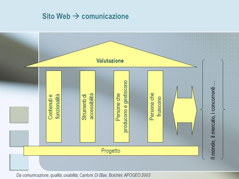 Sito Web  comunicazione