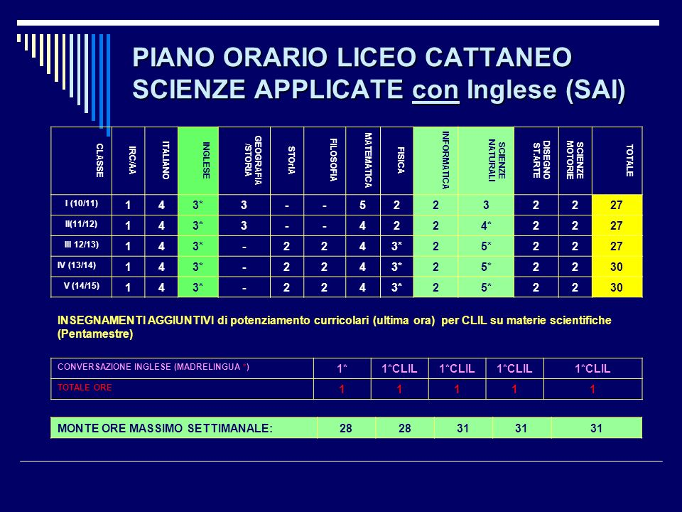 PIANO ORARIO LICEO CATTANEO SCIENZE APPLICATE con Inglese (SAI)