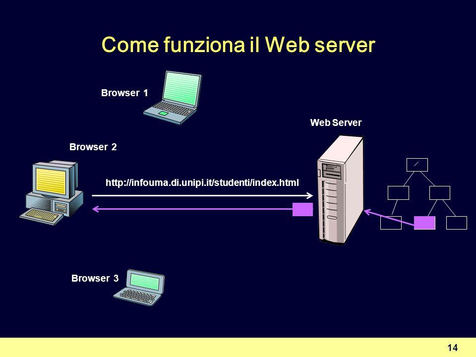 Come funziona il Web server