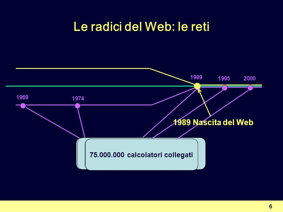 Le radici del Web: le reti