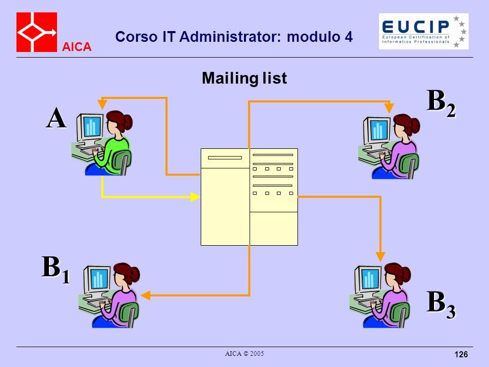 Mailing list B2 A B1 B3 AICA © 2005