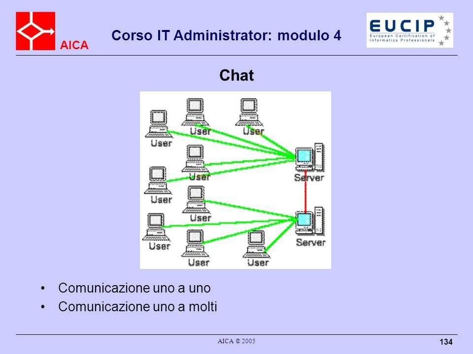 Chat Comunicazione uno a uno Comunicazione uno a molti AICA © 2005