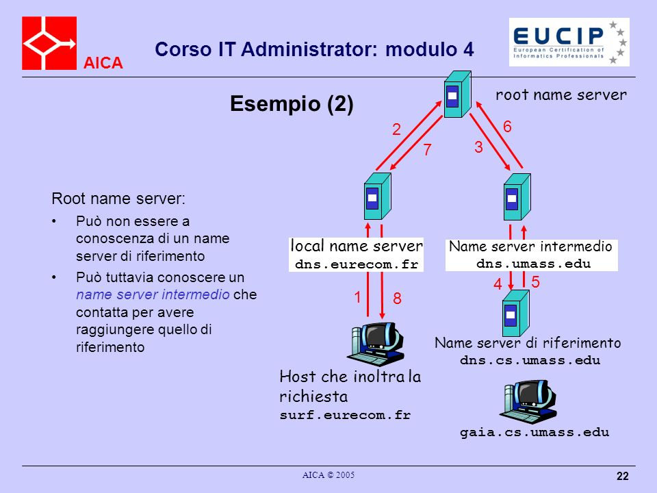 Esempio (2) root name server 6 2 3 7 Root name server: