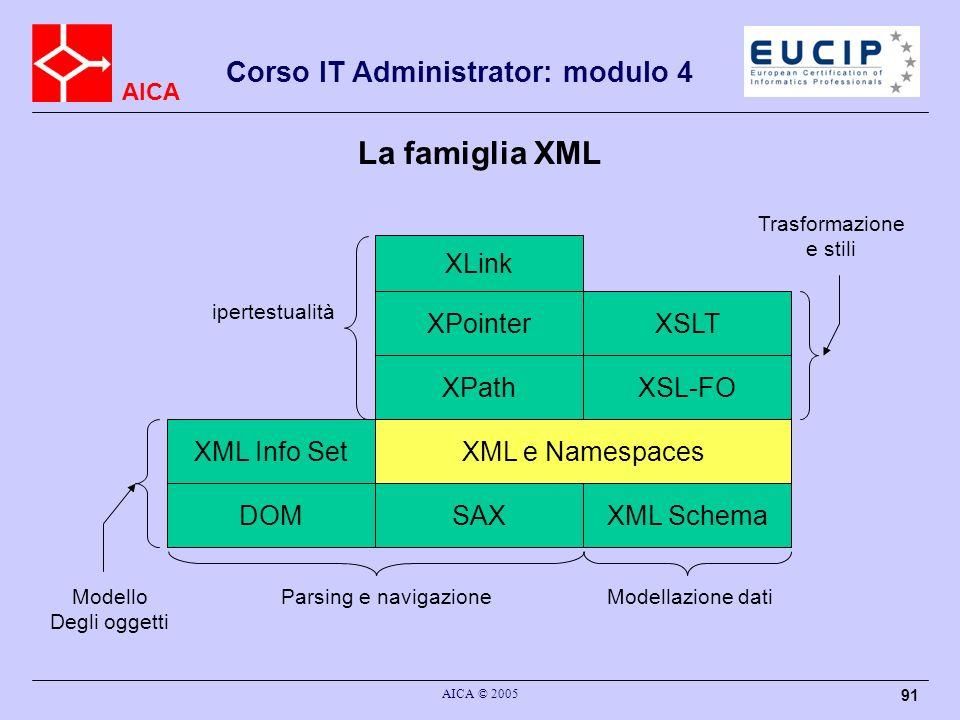 La famiglia XML XLink XPointer XSLT XPath XSL-FO XML Info Set