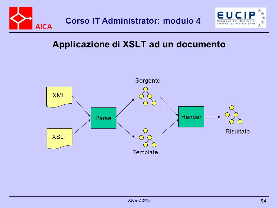 Applicazione di XSLT ad un documento