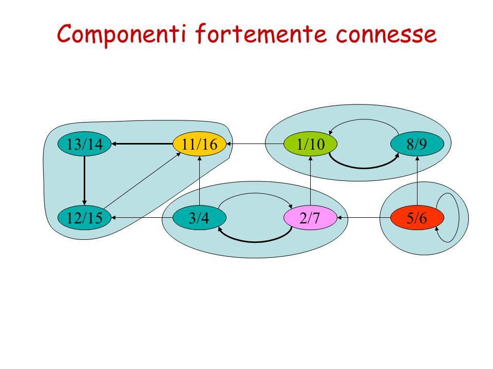 Componenti fortemente connesse