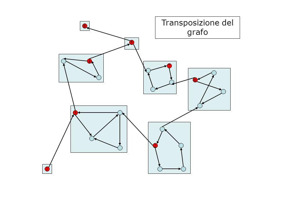 Transposizione del grafo