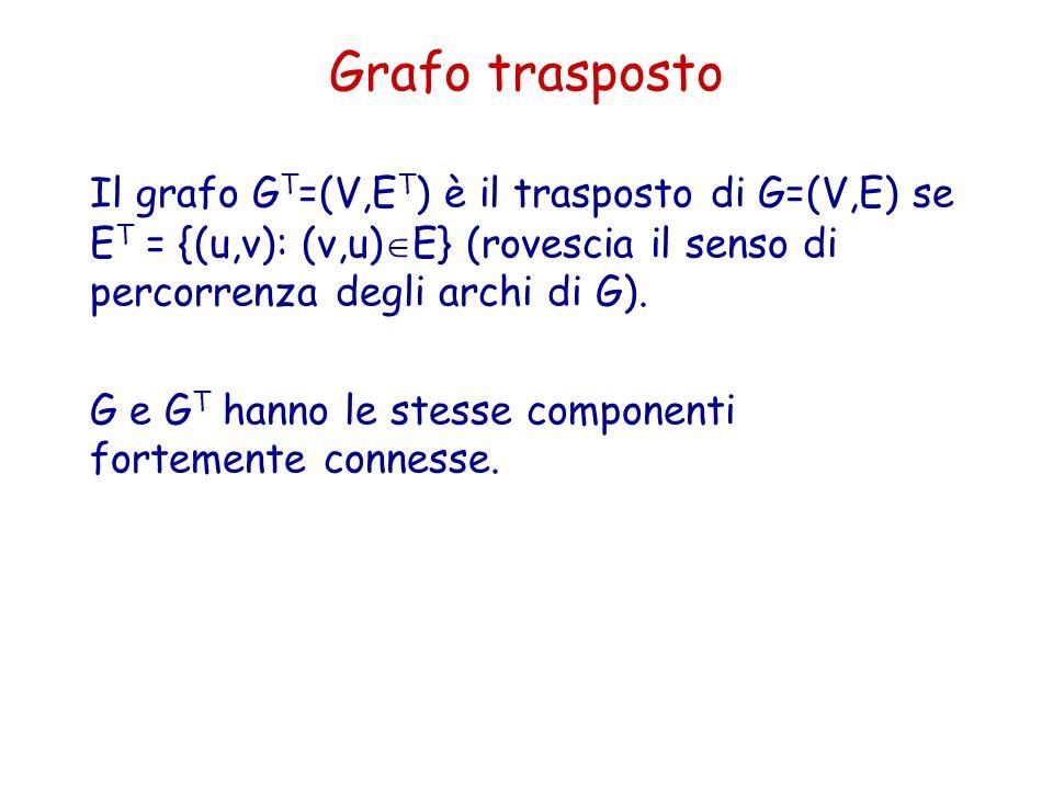 Grafo trasposto Il grafo GT=(V,ET) è il trasposto di G=(V,E) se ET = {(u,v): (v,u)E} (rovescia il senso di percorrenza degli archi di G).