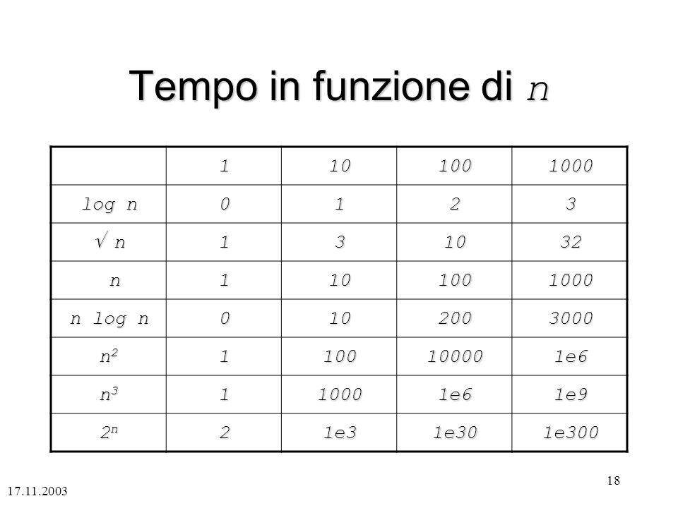 Tempo in funzione di n 1 10 100 1000 log n 2 3  n 32 n n log n 200