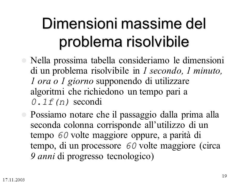 Dimensioni massime del problema risolvibile