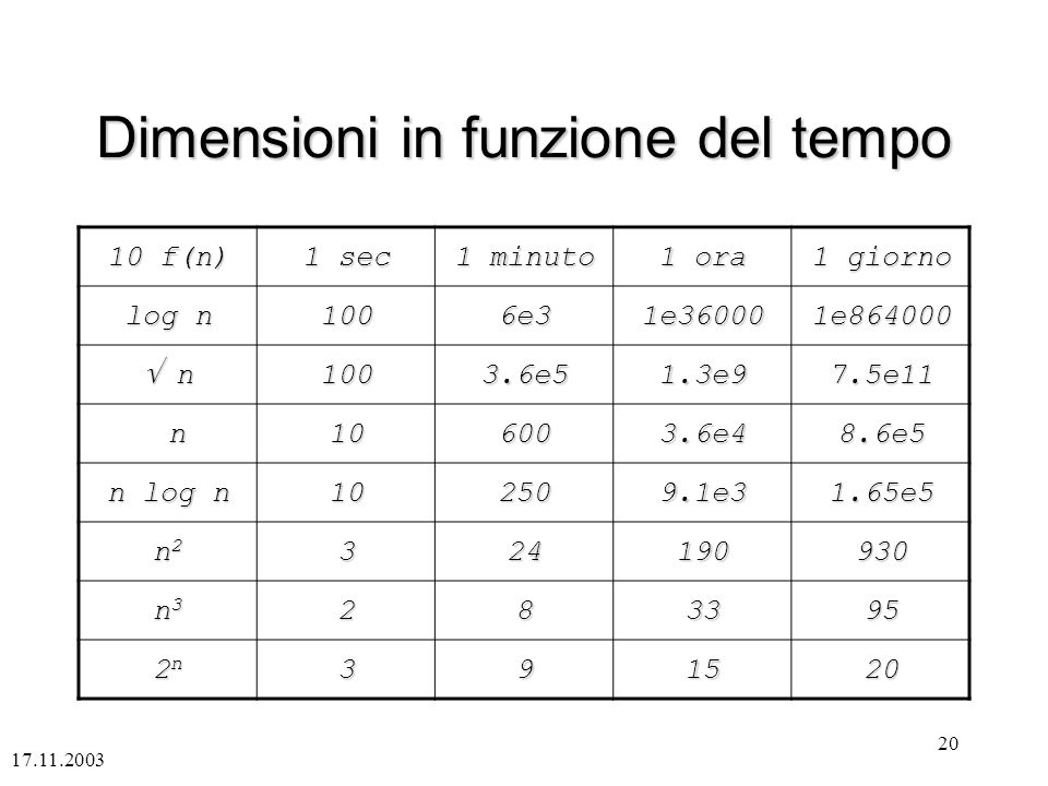 Dimensioni in funzione del tempo