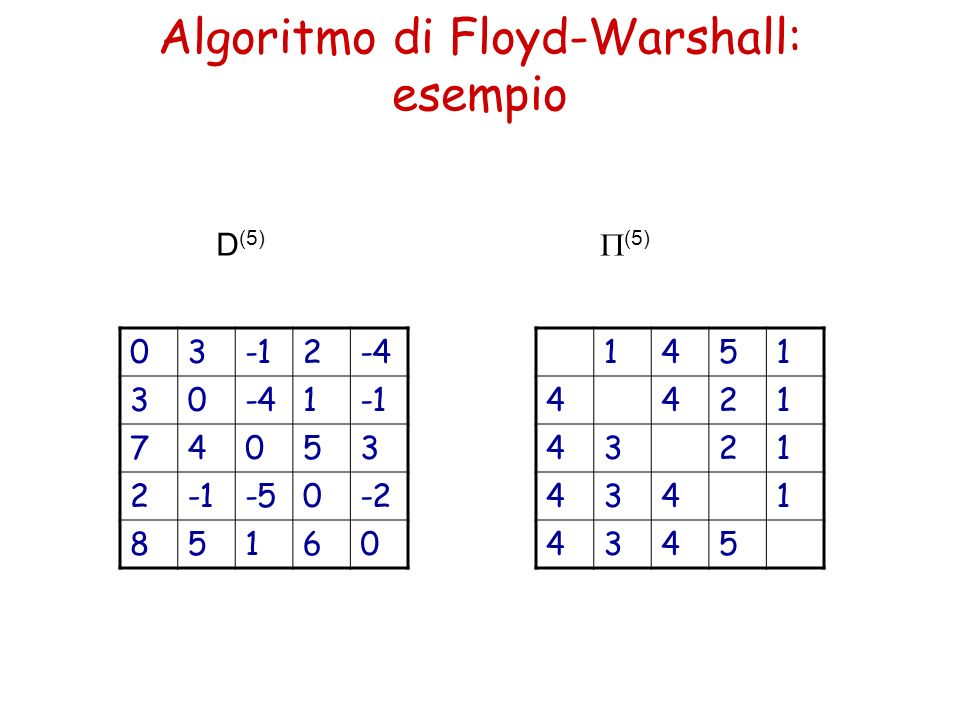 Algoritmo di Floyd-Warshall: esempio