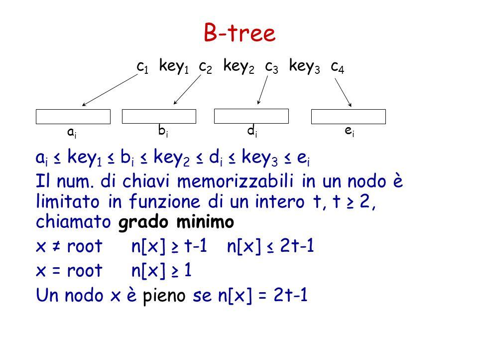 B-tree ai ≤ key1 ≤ bi ≤ key2 ≤ di ≤ key3 ≤ ei