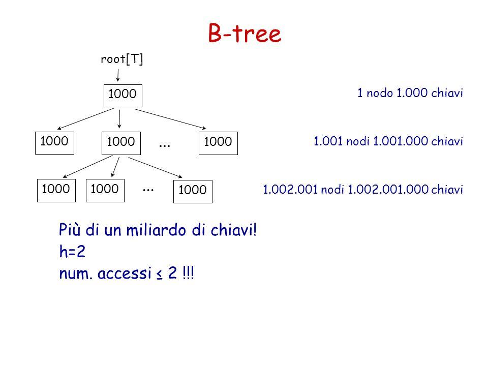 B-tree ... Più di un miliardo di chiavi! h=2 num. accessi ≤ 2 !!!
