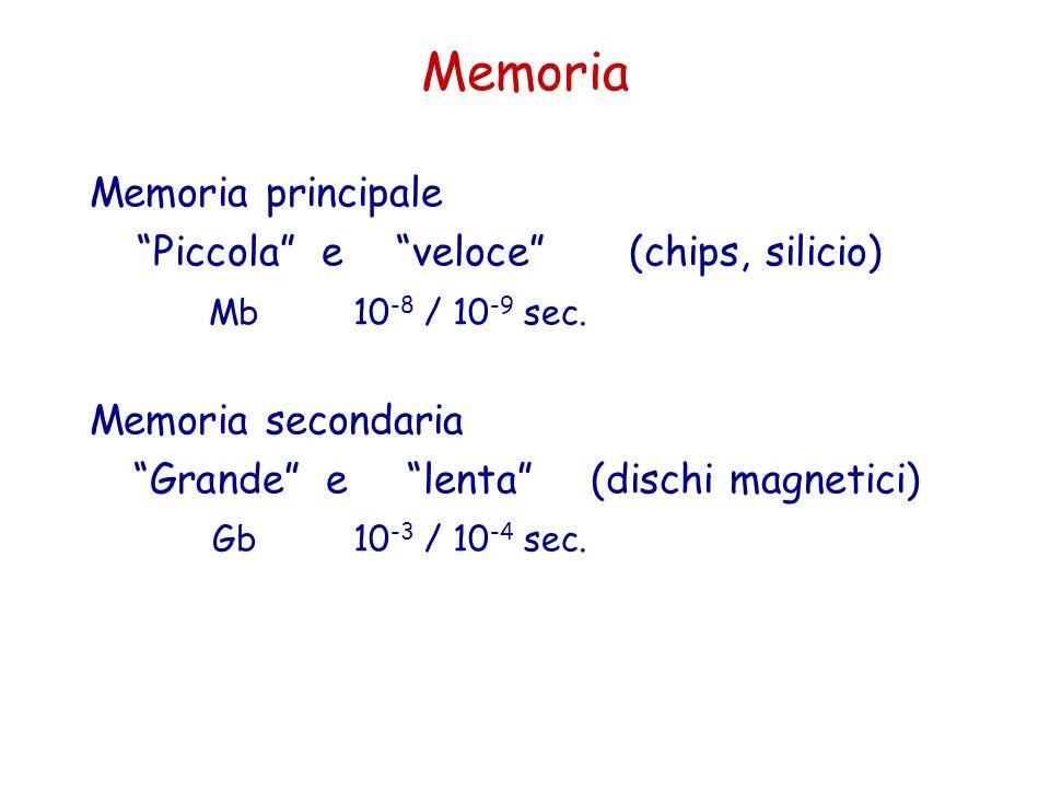 Memoria Memoria principale Piccola e veloce (chips, silicio)
