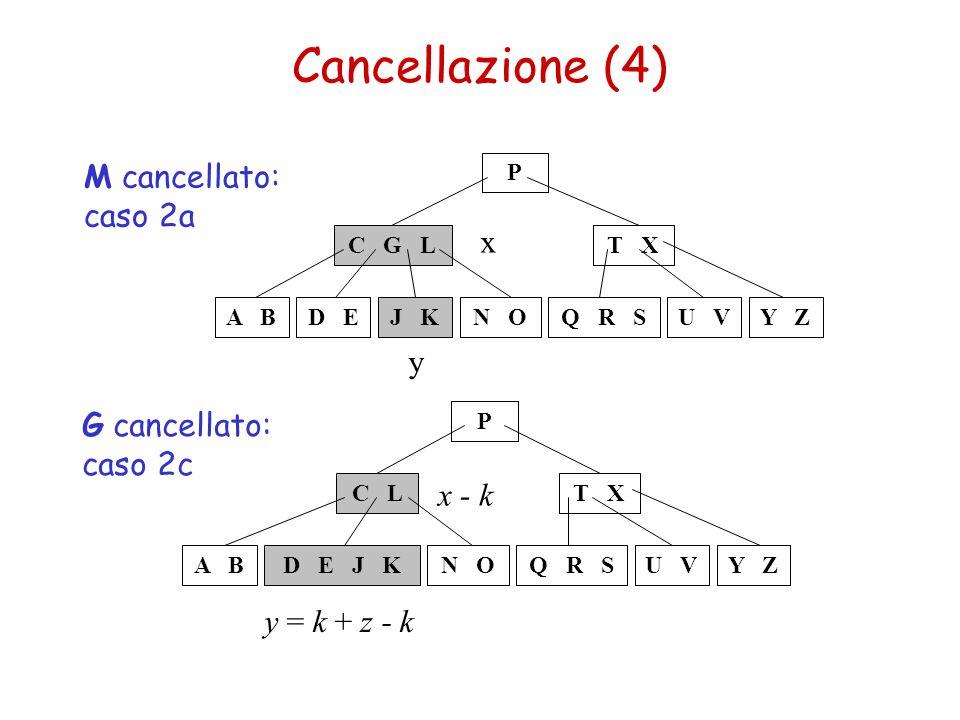 Cancellazione (4) M cancellato: caso 2a x y G cancellato: caso 2c