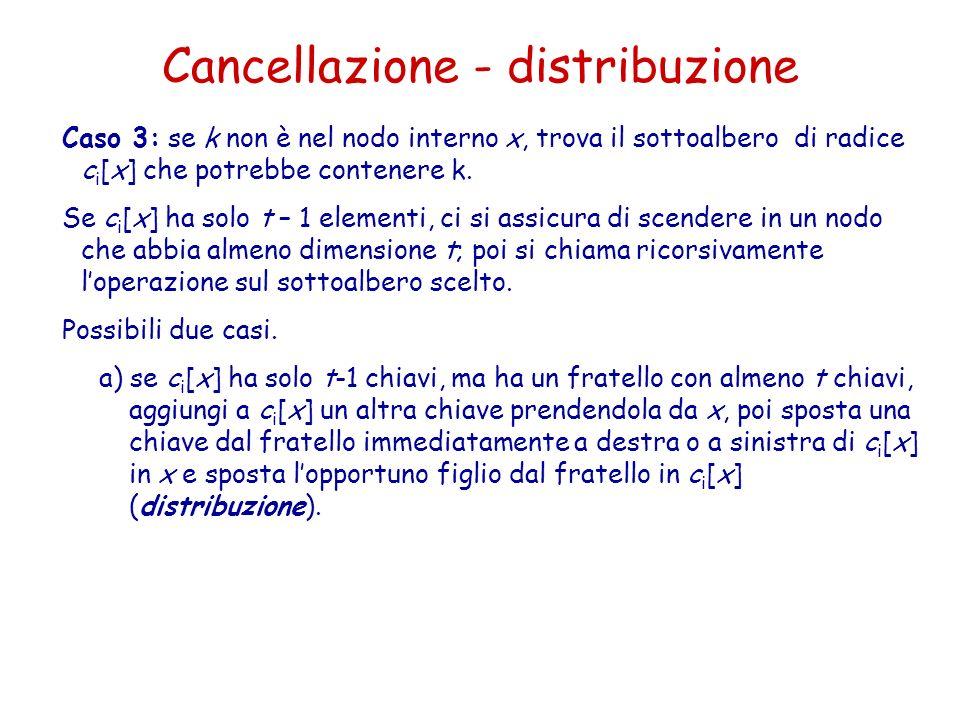 Cancellazione - distribuzione