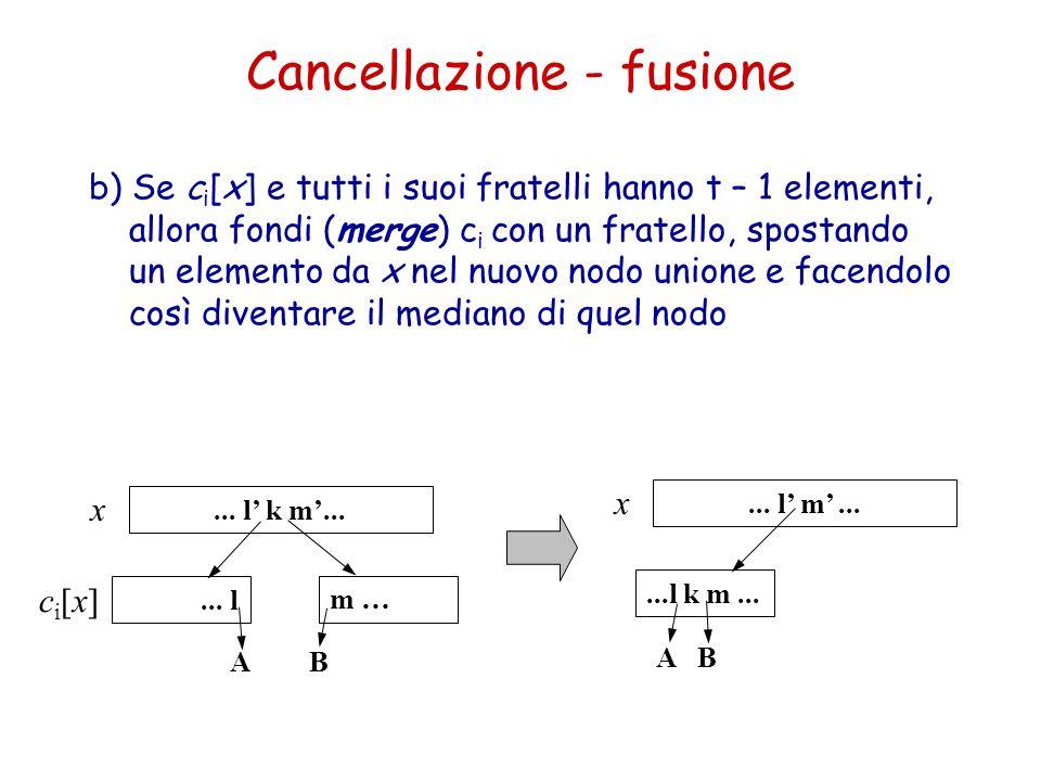 Cancellazione - fusione