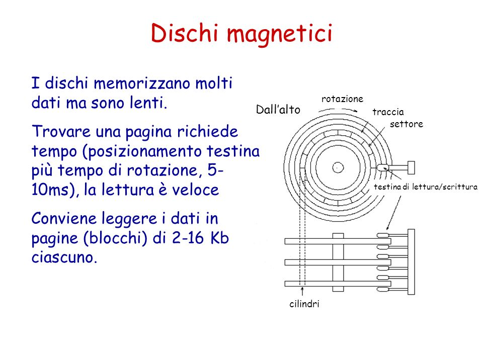 Dischi magnetici I dischi memorizzano molti dati ma sono lenti.