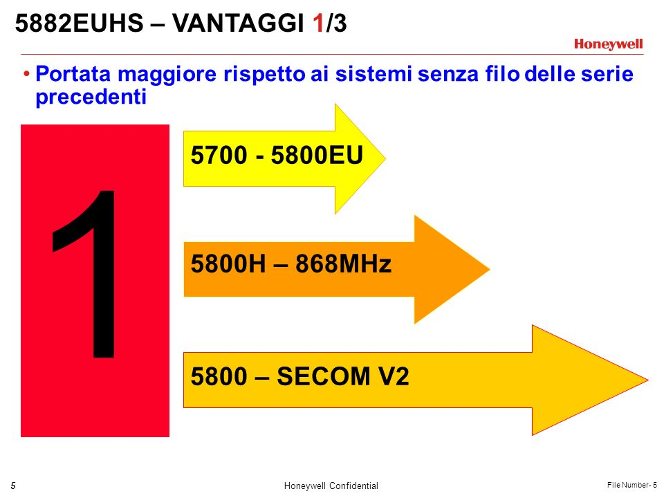 1 5882EUHS – VANTAGGI 1/3 5700 - 5800EU 5800H – 868MHz 5800 – SECOM V2