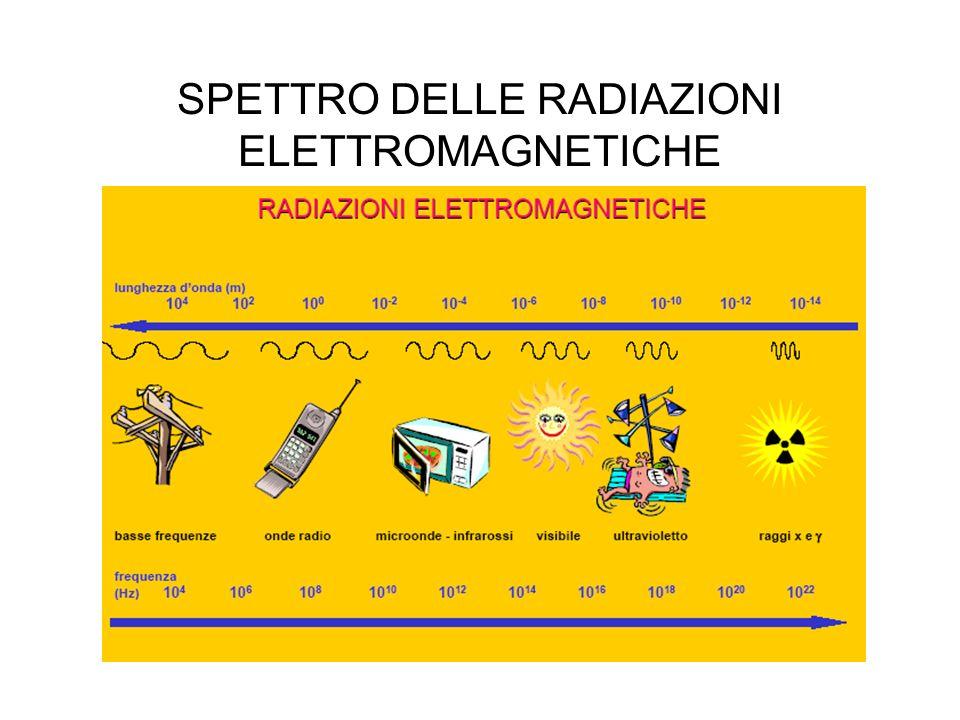 SPETTRO DELLE RADIAZIONI ELETTROMAGNETICHE