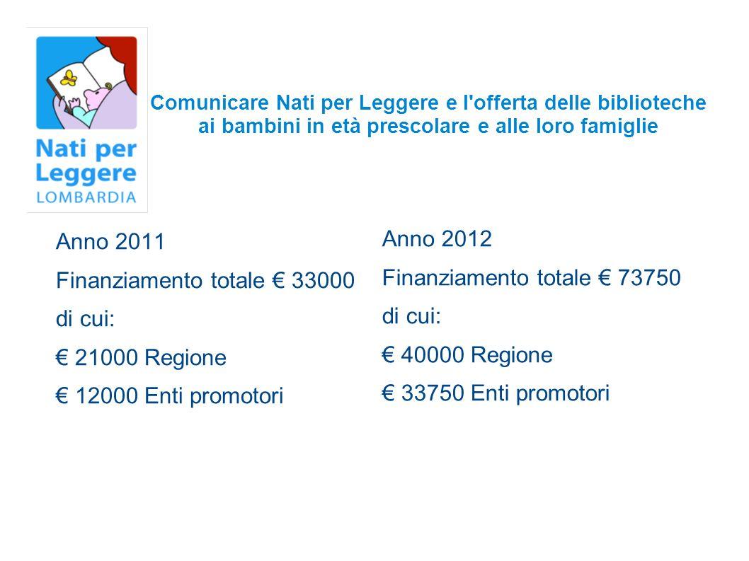 Finanziamento totale € 33000 di cui: € 21000 Regione