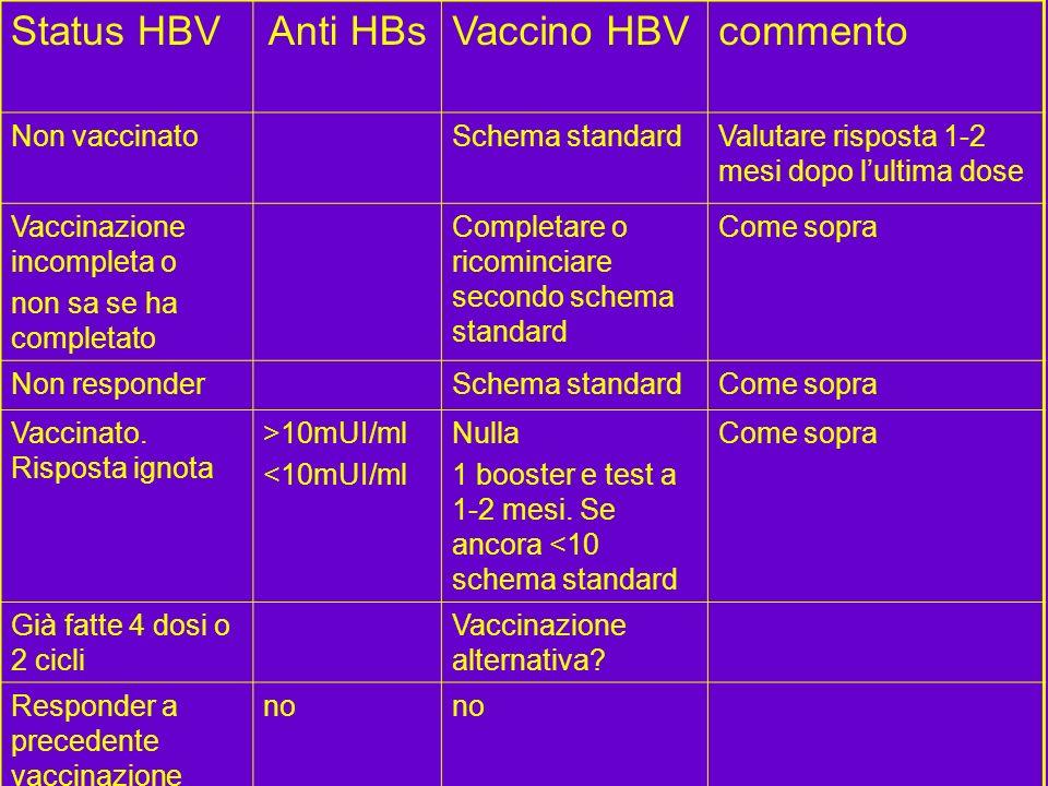 Status HBV Anti HBs Vaccino HBV commento Non vaccinato Schema standard