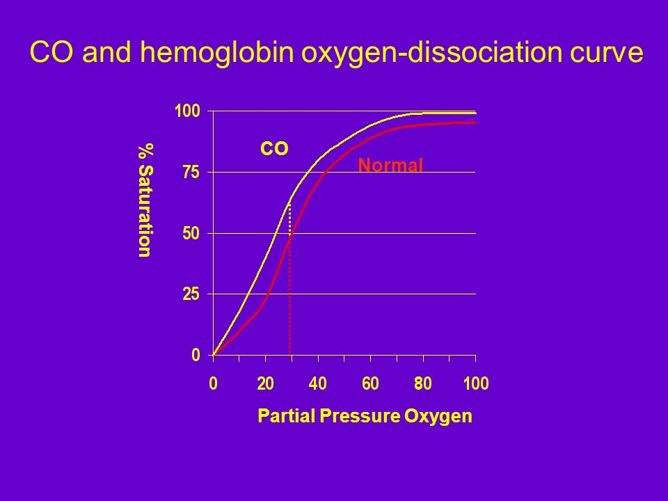 CO and hemoglobin oxygen-dissociation curve