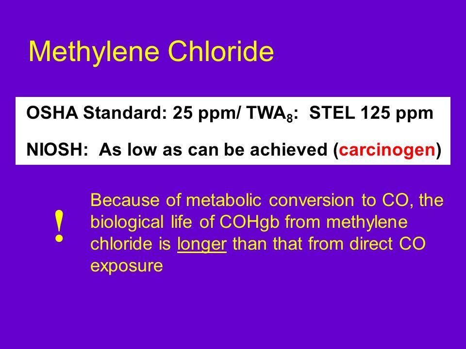 ! Methylene Chloride OSHA Standard: 25 ppm/ TWA8: STEL 125 ppm