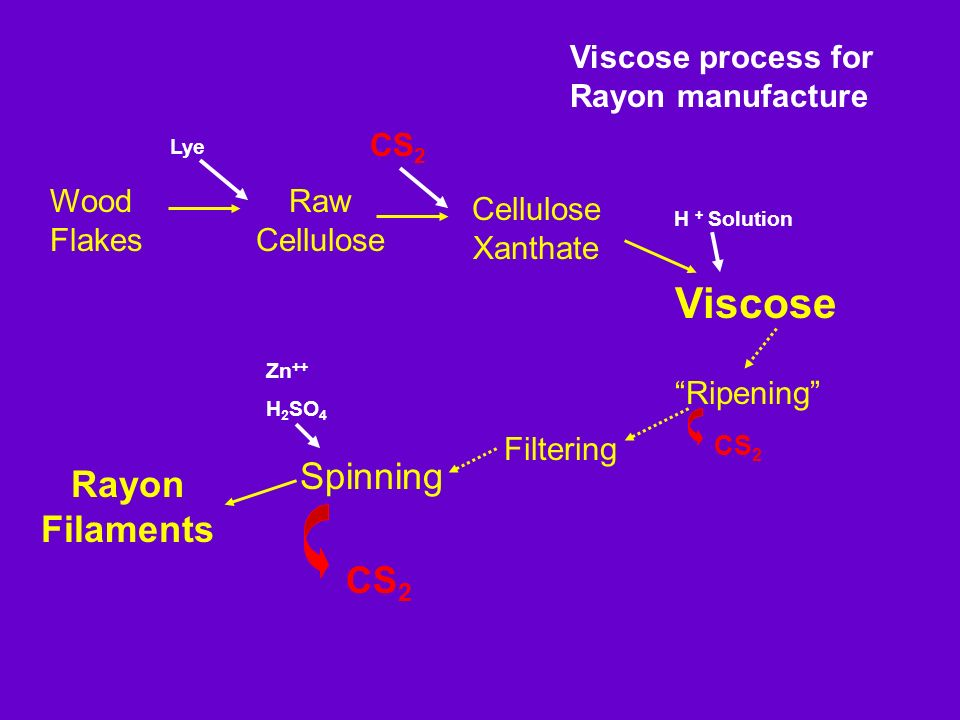 Viscose Spinning Rayon Filaments CS2