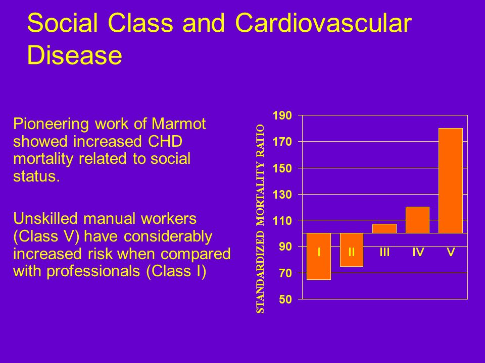 Social Class and Cardiovascular Disease