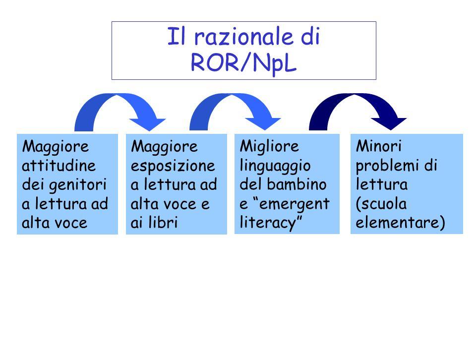 Il razionale di ROR/NpL