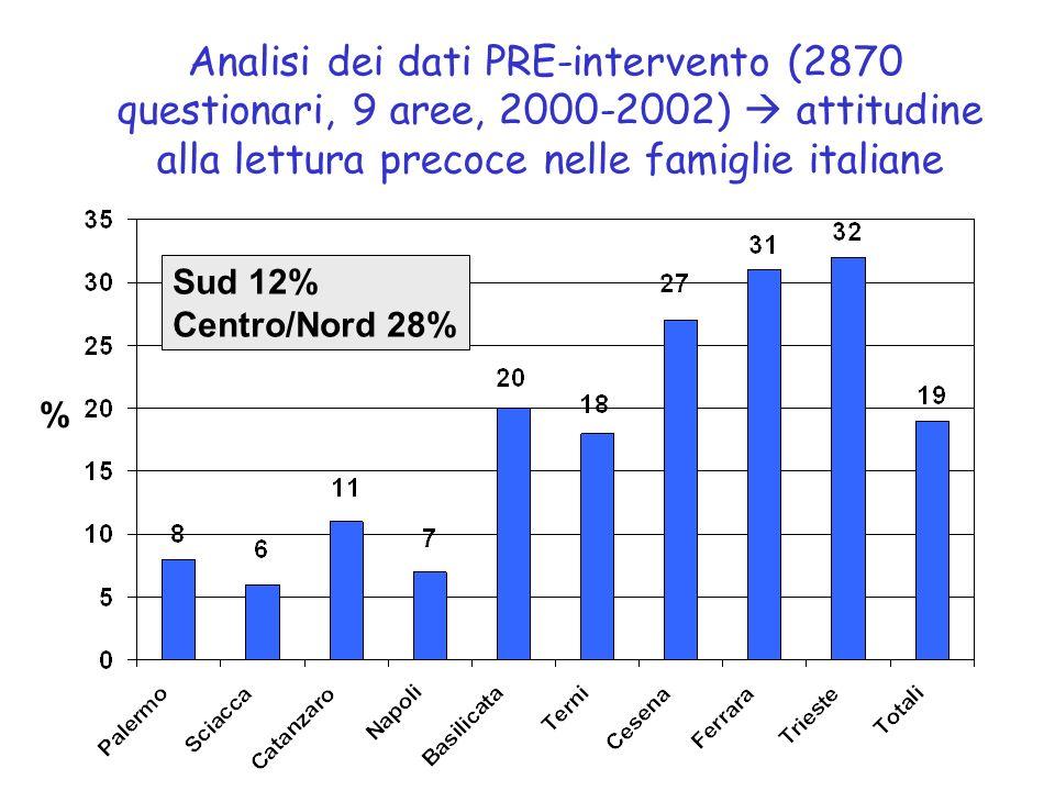 Analisi dei dati PRE-intervento (2870 questionari, 9 aree, 2000-2002)  attitudine alla lettura precoce nelle famiglie italiane