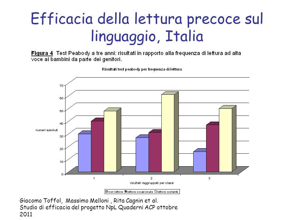 Efficacia della lettura precoce sul linguaggio, Italia