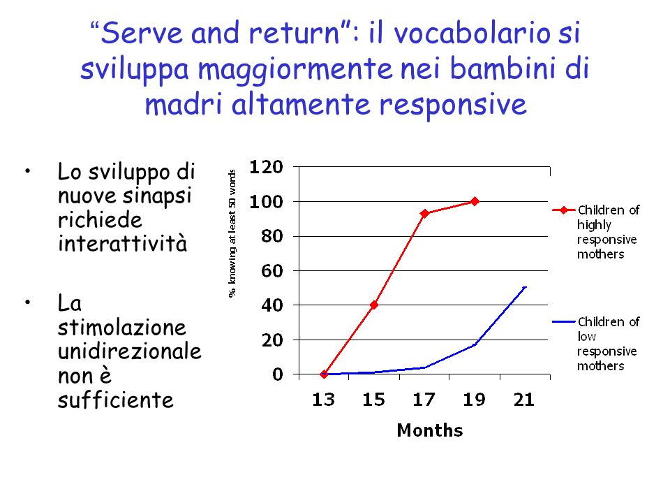 Serve and return : il vocabolario si sviluppa maggiormente nei bambini di madri altamente responsive