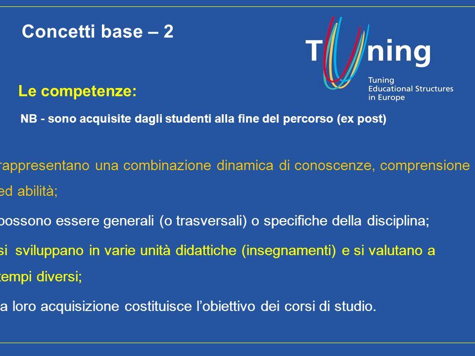 Concetti base – 2 Le competenze: NB - sono acquisite dagli studenti alla fine del percorso (ex post)