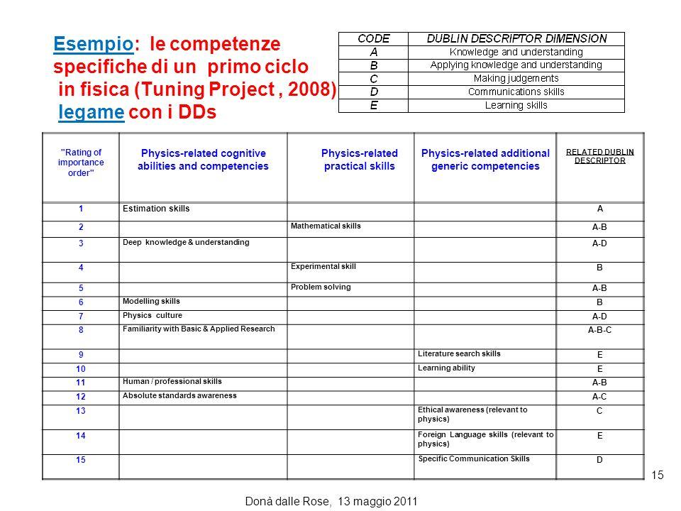 Esempio: le competenze specifiche di un primo ciclo in fisica (Tuning Project , 2008) legame con i DDs