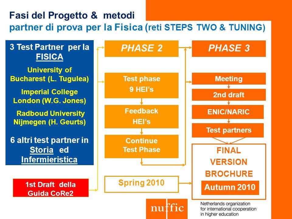 Fasi del Progetto & metodi partner di prova per la Fisica (reti STEPS TWO & TUNING)