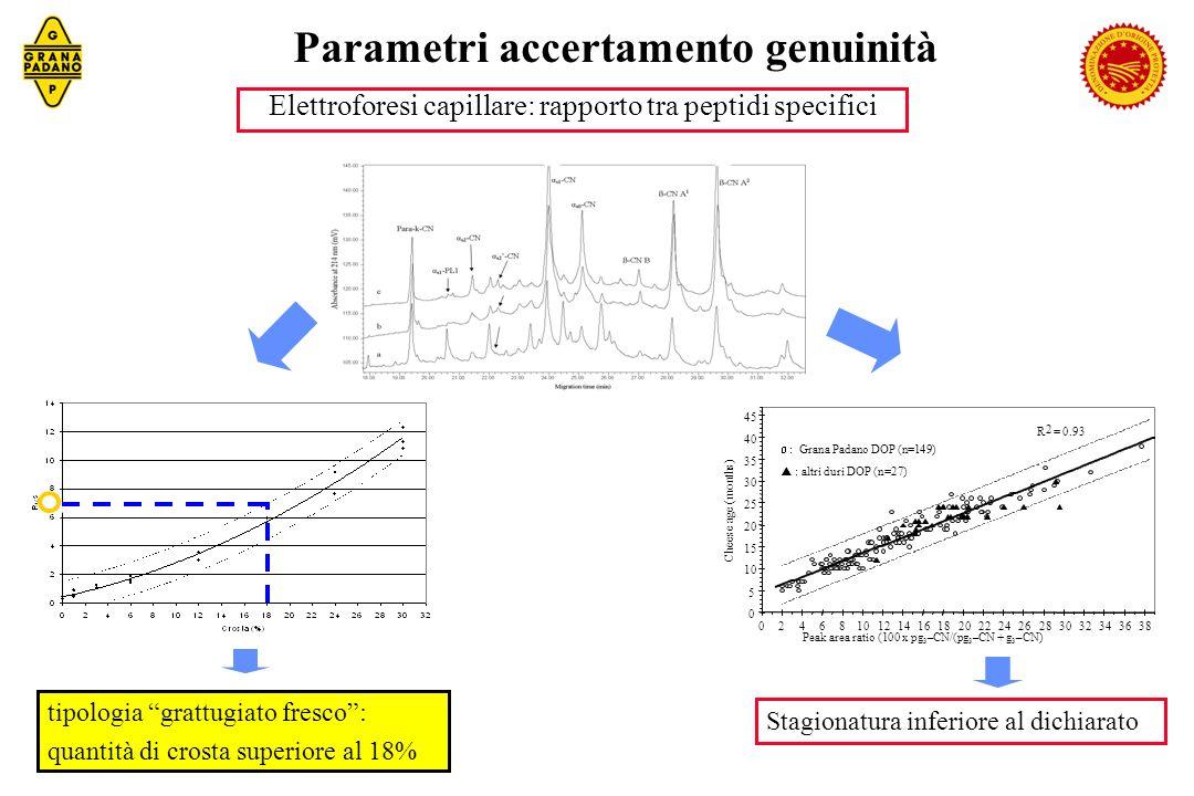 Parametri accertamento genuinità
