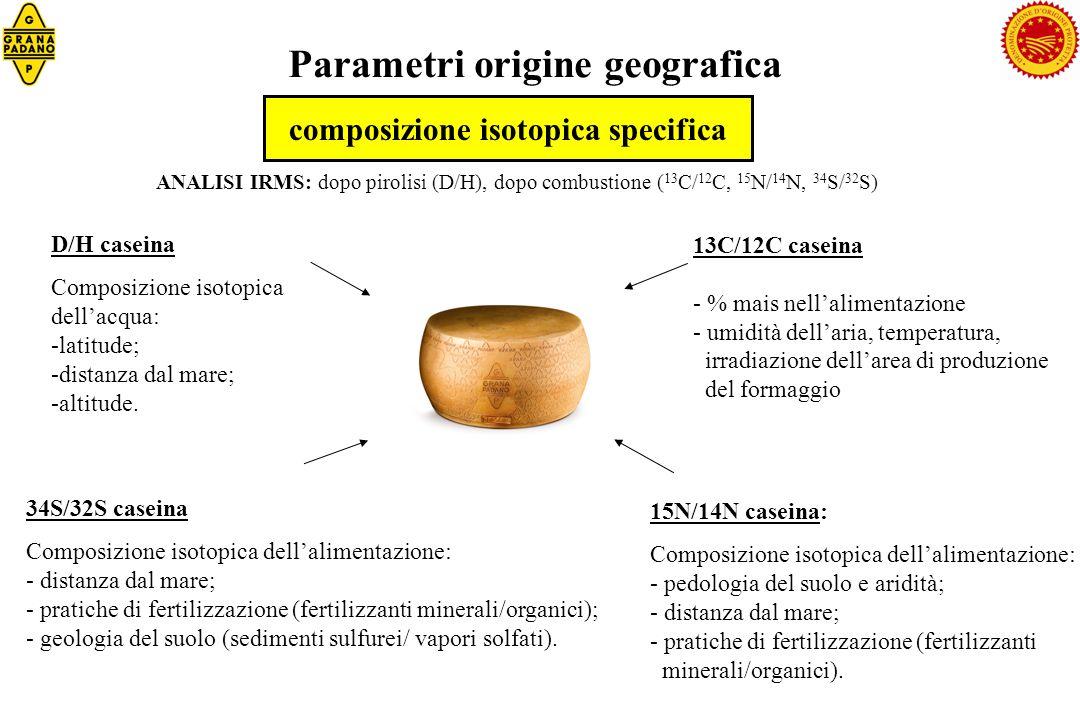 Parametri origine geografica