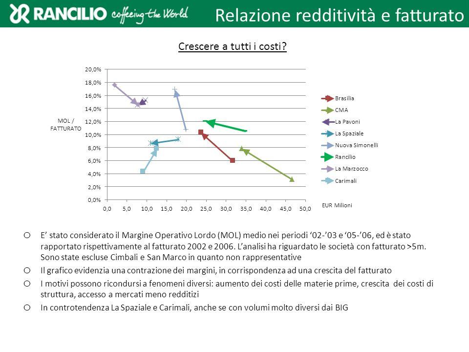 Relazione redditività e fatturato
