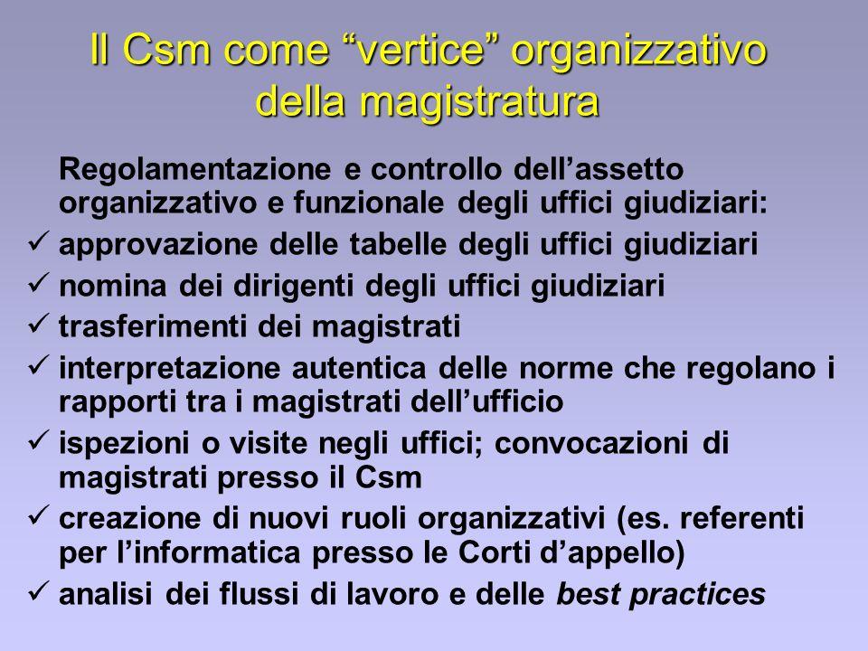 Il Csm come vertice organizzativo della magistratura