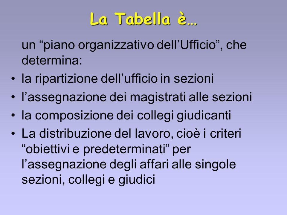 La Tabella è… un piano organizzativo dell'Ufficio , che determina: