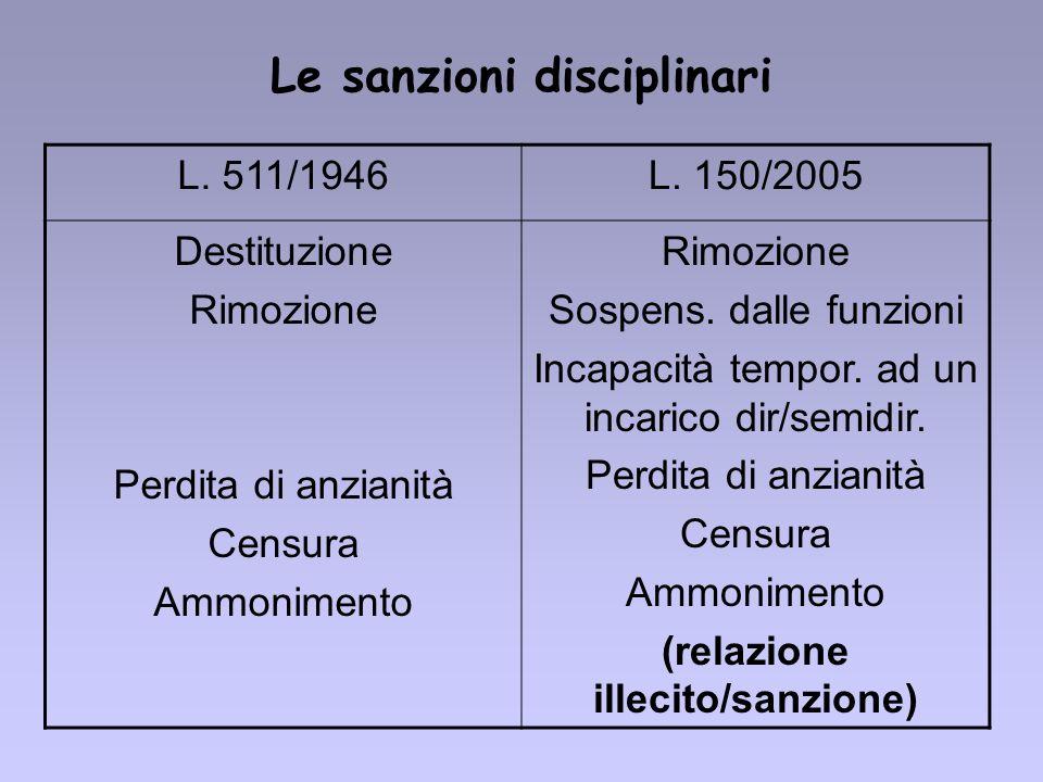 Le sanzioni disciplinari