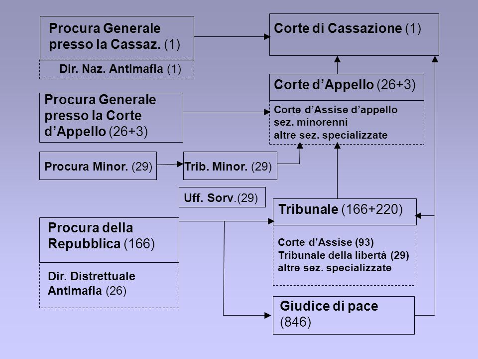 Procura Generale presso la Cassaz. (1) Corte di Cassazione (1)