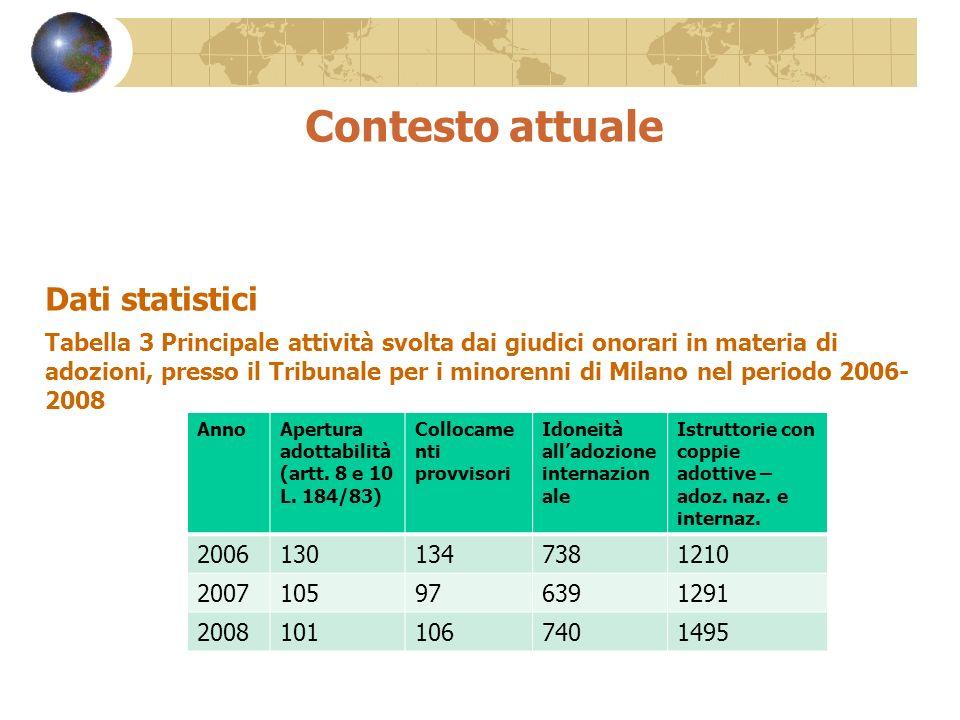 Contesto attuale Dati statistici
